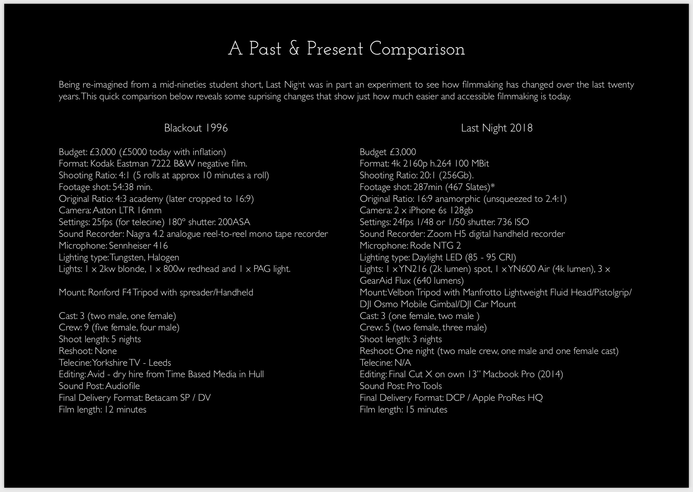 Blackout Film comparison